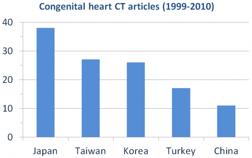 Congenital heart CT, Asian big five.